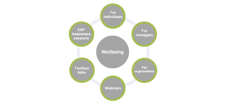 wellingbeing circles